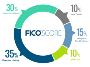 How to improve your credit score by 100 points
